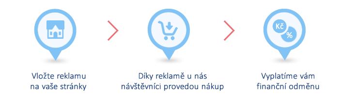 Partnerský program Intena nábytek